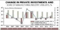 INDUSTRIAL INVESTMENTS CONTINUE to STAGNATE